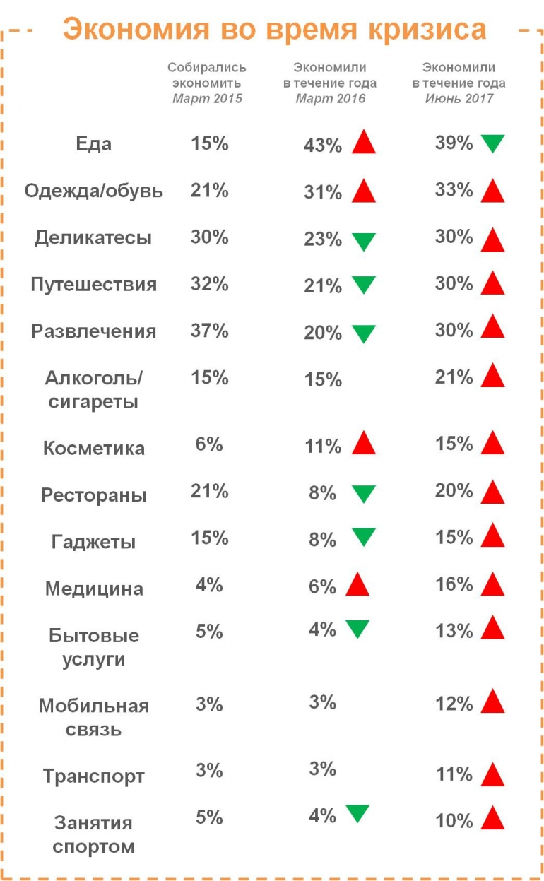 Доля экономящих на своем здоровье россиян выросла почти в три раза [2]