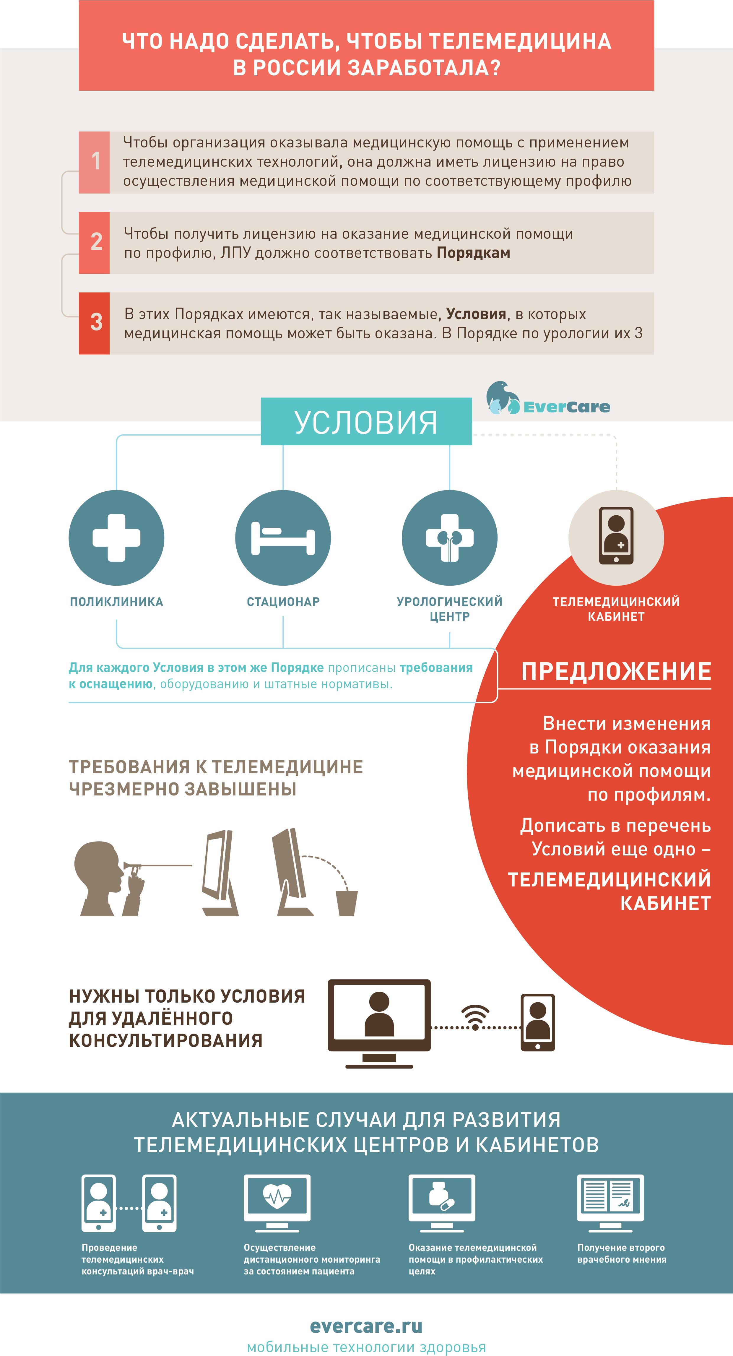 Что надо сделать, чтобы телемедицина в России заработала? [2]